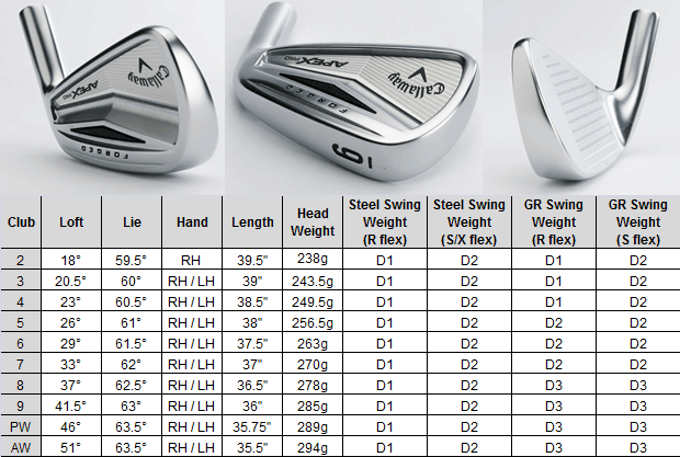 Callaway Apex Pro Lofts Image Collections Norahbennettcom 2018
