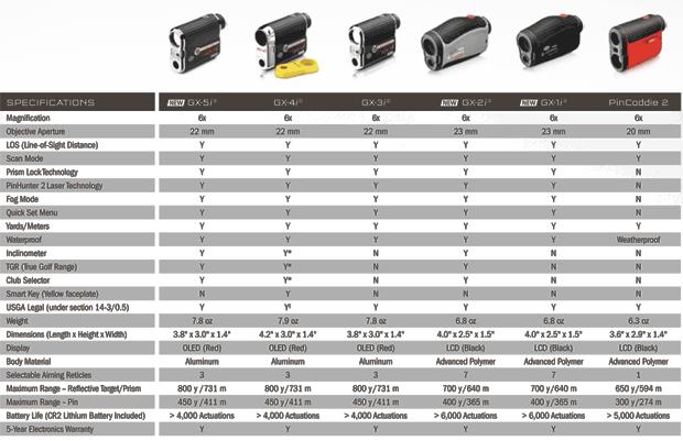 Leupold GX 1i3 Range Finder