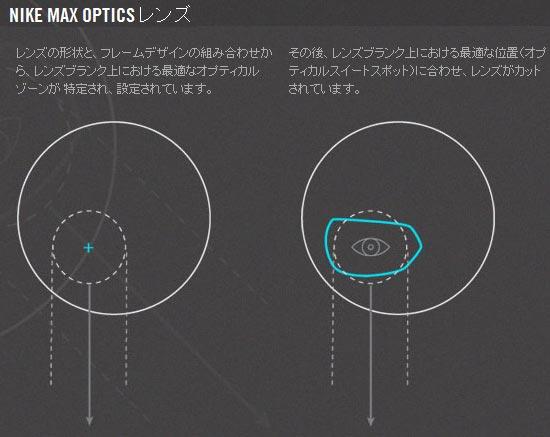 Nike Max Optics