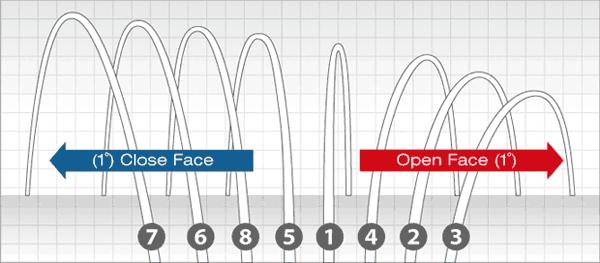 Quick Adjust System Trajectory