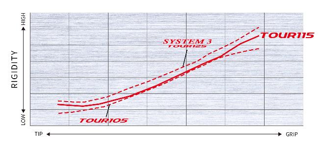 日本シャフトNSPRO Modus3ツアー115 10周年記念シャフト 口コミ 最安値 評判