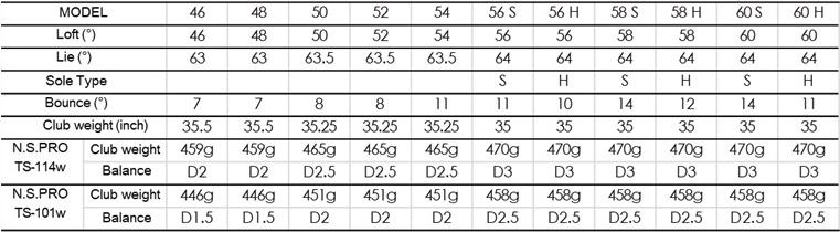 フォーティーンRM-4ライトブラックウェッジ 口コミ 最安値 評判 価格